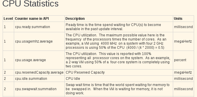 perf charts cpu counters VCAP5 DCA Objective 6.2 – Troubleshoot CPU and Memory Performance