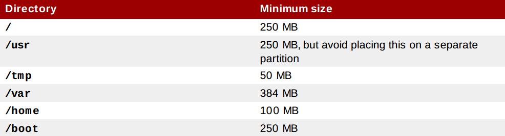 rhel6 minimum partition size RHCSA and RHCE Chapter 1   Installation