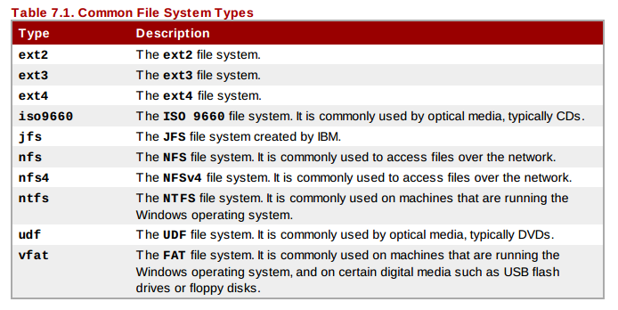 fs for mount RHCSA and RHCE Chapter 4 File Systems and Such