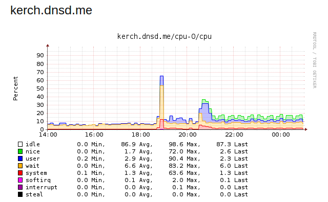 collectd cpu usage after munin Monitor Different Systems with Munin