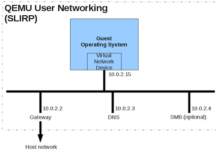 qemu user networking Running VMs On FreeBSD using QEMU with VDE