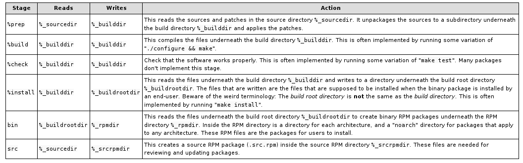 rpmbuild stages RHCSA and RHCE Chapter 6 Package Management