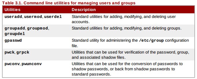 user mgmt commands RHCSA and RHCE Chapter 7 User Administration