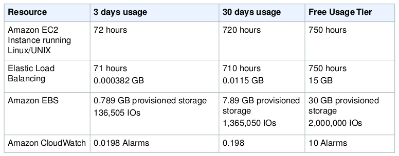 FUT Usage Limits Deploy an Amazon EC2 instance in the Free Usage Tier