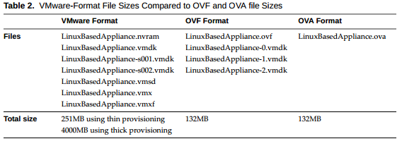OVF VS OVA Migrating a VM from VMware Workstation to Oracle VirtualBox