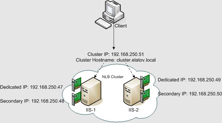NLB IIS Load Balancing IIS Sites with NLB