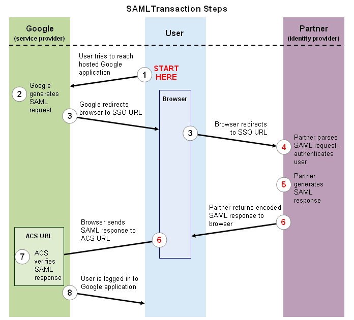 gapps sso saml Set up simpleSAMLphp as an IdP to be Used in an SP Initiated SSO with Google Apps