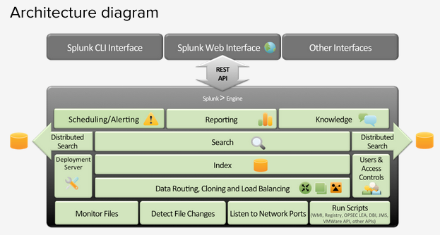 arch diag Install Splunk and Send Logs to Splunk with Rsyslog over TCP with SSL