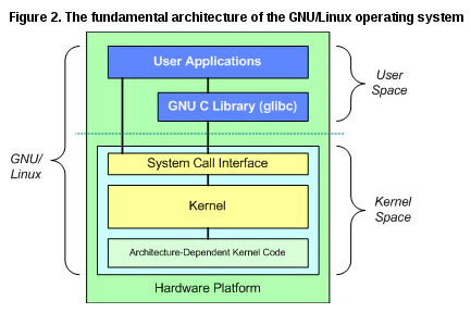 gnu linux RHCSA and RHCE Chapter 10   The Kernel