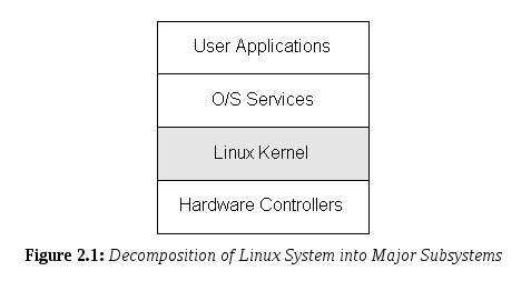 linux system major sys RHCSA and RHCE Chapter 10   The Kernel
