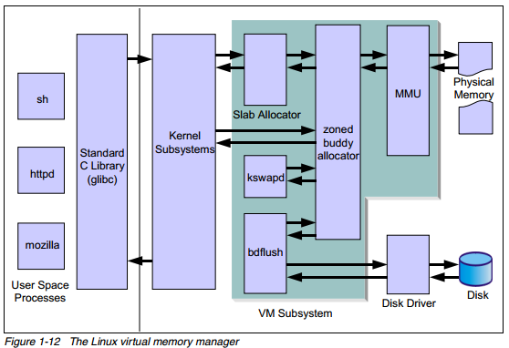 linux vmm RHCSA and RHCE Chapter 10   The Kernel