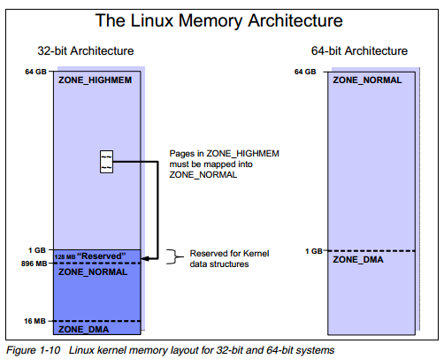 memory zones RHCSA and RHCE Chapter 10   The Kernel