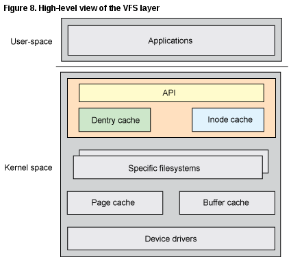 vfs arch RHCSA and RHCE Chapter 10   The Kernel