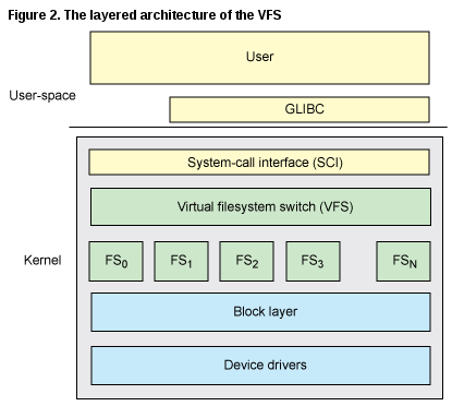 vfs layered RHCSA and RHCE Chapter 10   The Kernel