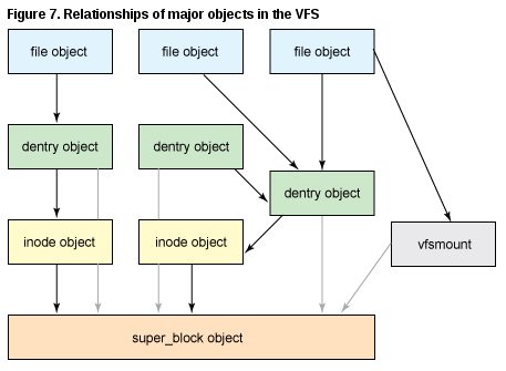 vfs relationships RHCSA and RHCE Chapter 10   The Kernel
