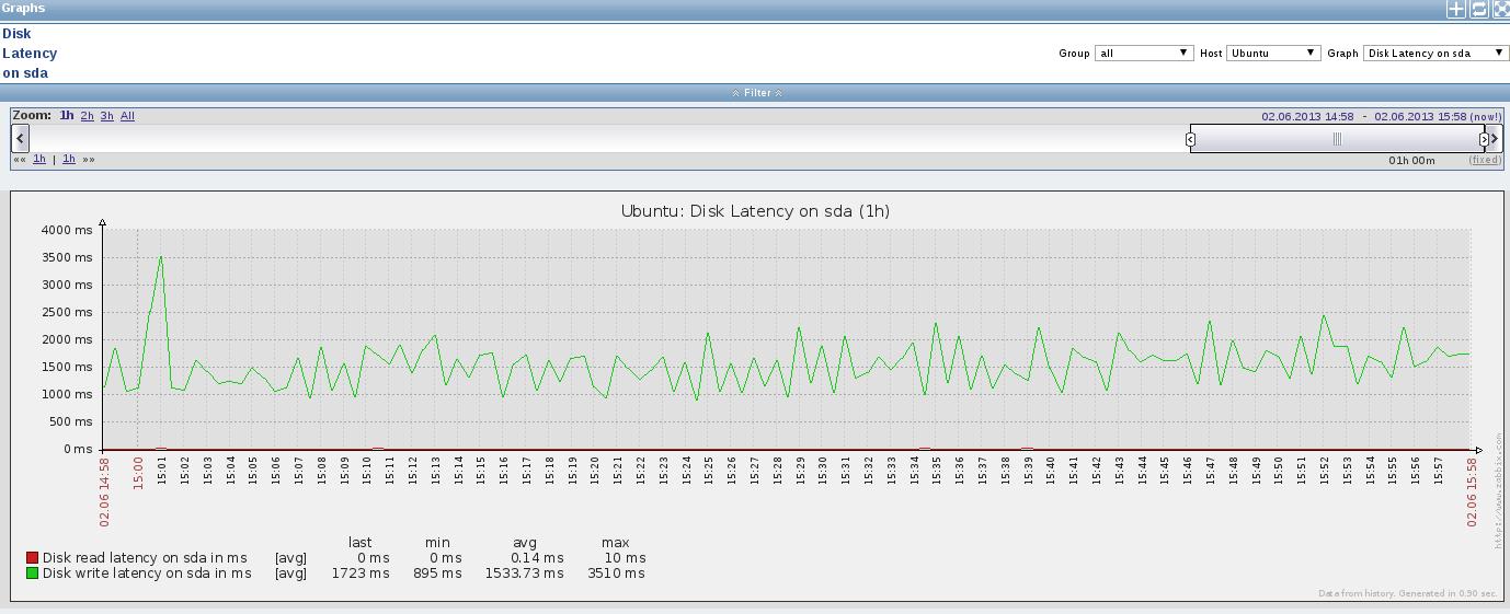 zabbix disk latency ubuntu Monitor Disk IO Stats with Zabbix