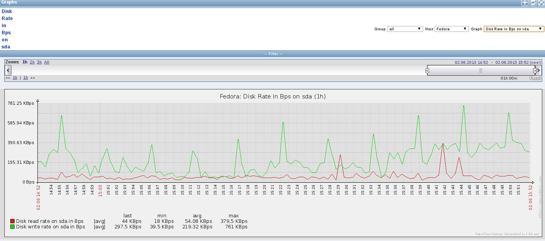 zabbix disk rate fedora Monitor Disk IO Stats with Zabbix