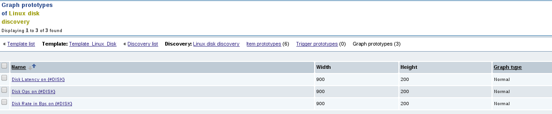 zabbix graphprototypes list Monitor Disk IO Stats with Zabbix