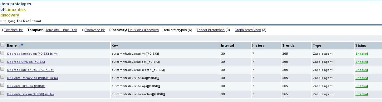 zabbix itemprototypes list Monitor Disk IO Stats with Zabbix