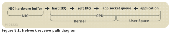 RHEL packet recv RHCSA and RHCE Chapter 10   The Kernel