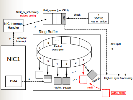 kernel networking ring buffer RHCSA and RHCE Chapter 10   The Kernel