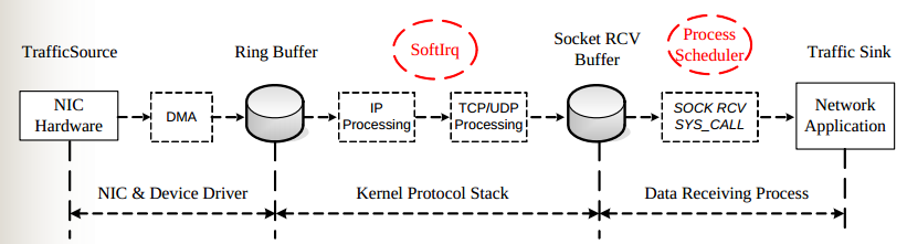 kernel networking RHCSA and RHCE Chapter 10   The Kernel