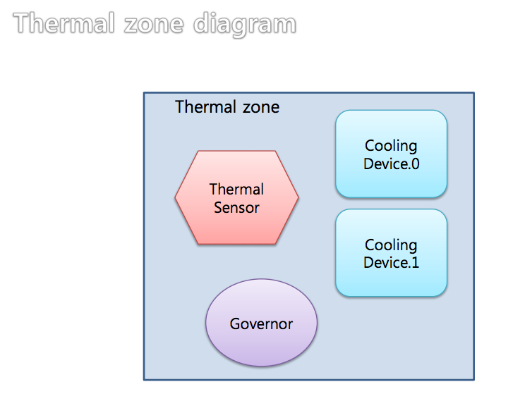 Thermal zone Monitor Thermal Sensors With lm sensors
