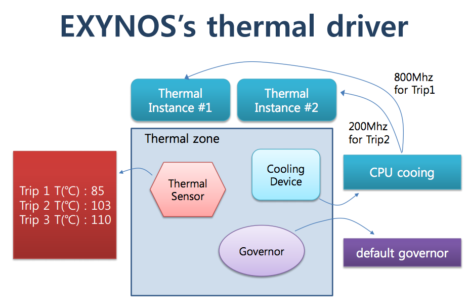 exynos thermal driver Monitor Thermal Sensors With lm sensors