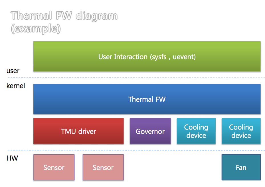 kernel thermal overview Monitor Thermal Sensors With lm sensors