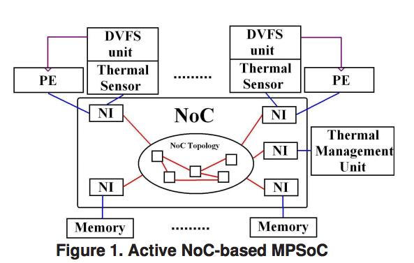 thermal sensors on soc Monitor Thermal Sensors With lm sensors