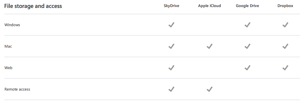 SkyDrive Comparison Syncing Files with Various Cloud Storage Solutions