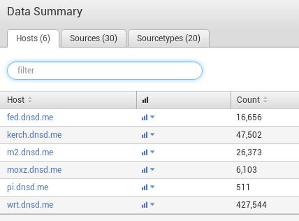 data summary g Installing Splunk on FreeBSD