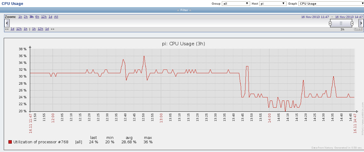 pi cpu usage OpenELEC on Raspberry Pi