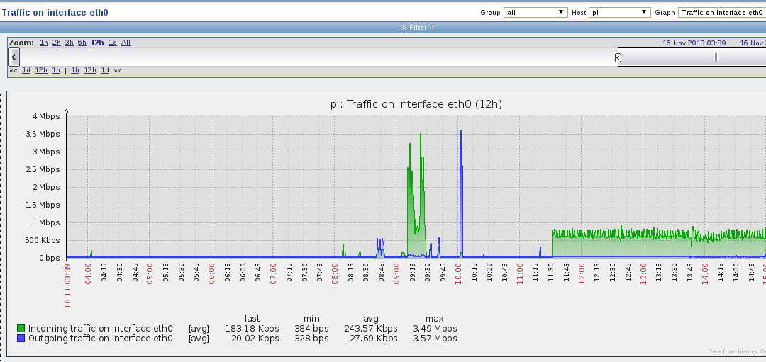 pi eth0 usage OpenELEC on Raspberry Pi