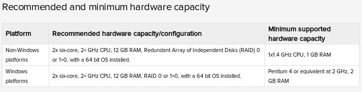 splunk hw capacity Installing Splunk on FreeBSD