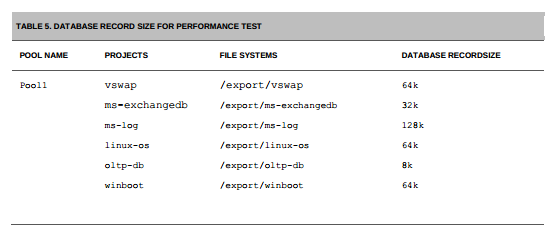 zfs block sizes ZFS iSCSI Benchmark Tests on ESX