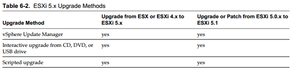 51 upgrade methp1 Updating ESXi 5.0U2 to ESXi 5.1U1