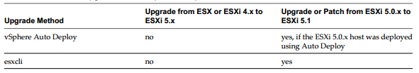 51 upgrade methp2 Updating ESXi 5.0U2 to ESXi 5.1U1
