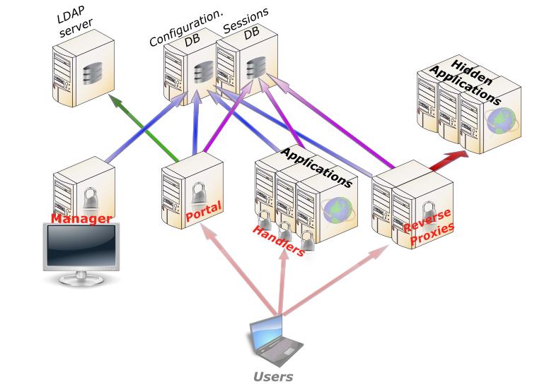 lemonldap arch LemonLDAP NG With LDAP and SAML Google Apps
