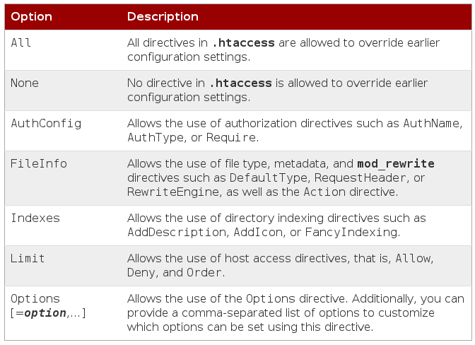 apache allowoverride options RHCSA and RHCE Chapter 14 – Web Services