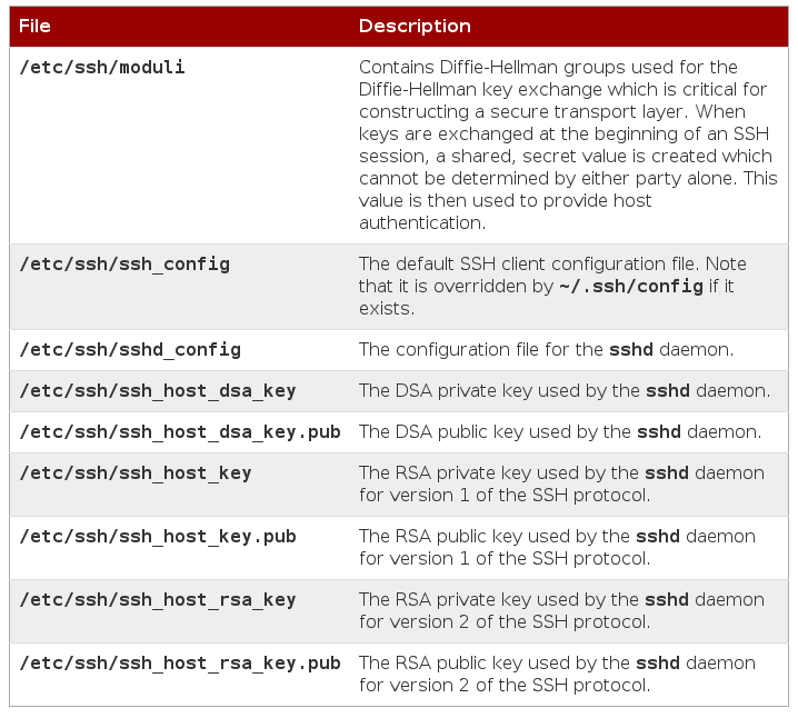 etc ssh contents RHCSA and RHCE Chapter 13 – Remote Access