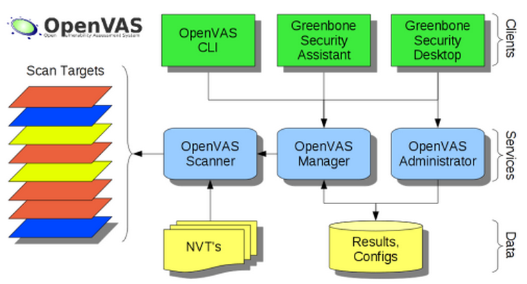 openvas components OpenVAS on CentOS