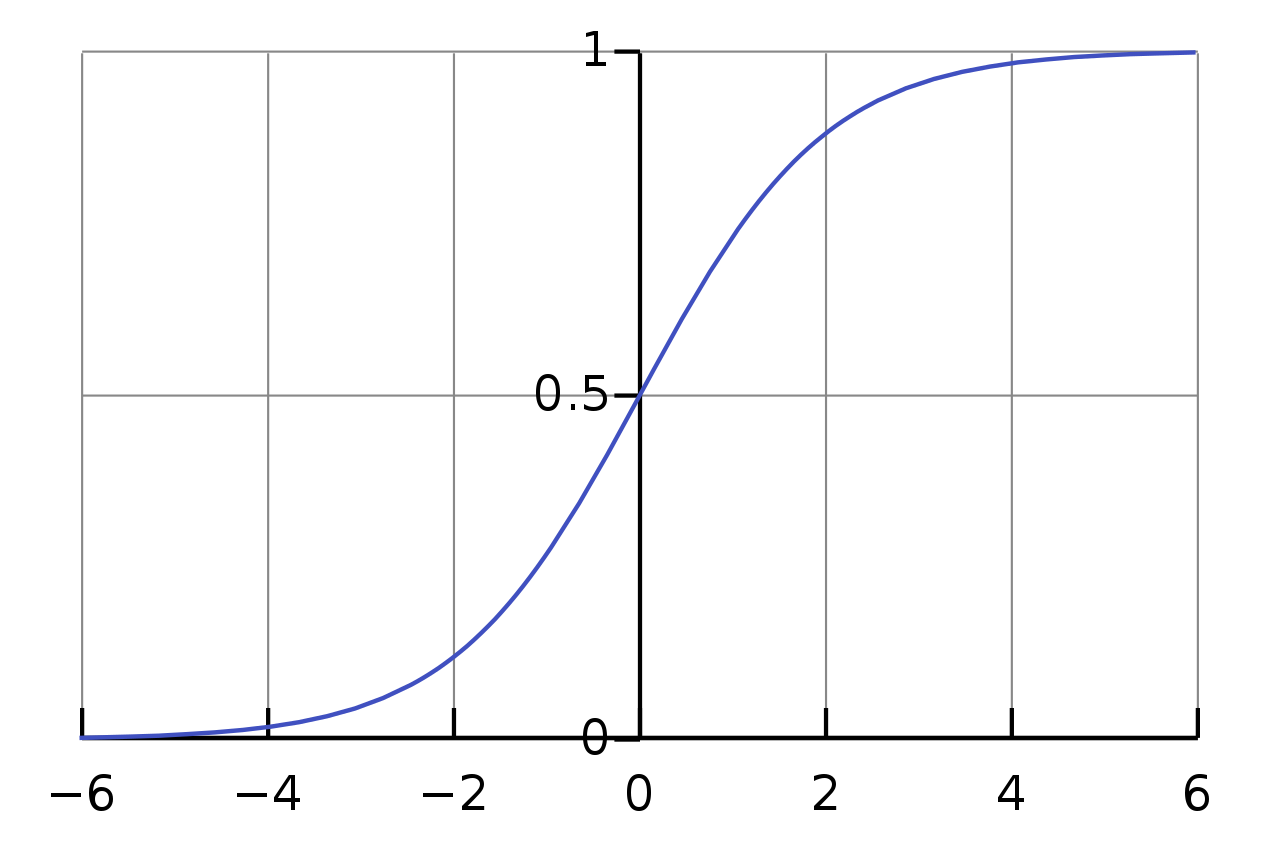 A graph of the sigmoid logistics curve, showing how it forms an 'S' shape that tends towards 1 at inputs > 6 and to 0 at inputs < -6.