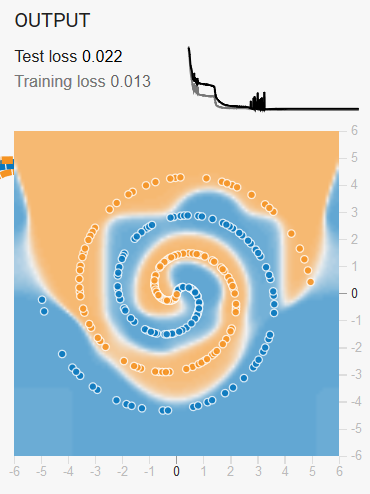 A screenshot of the result I achieved with the spiral data on playground.tensorflow.org