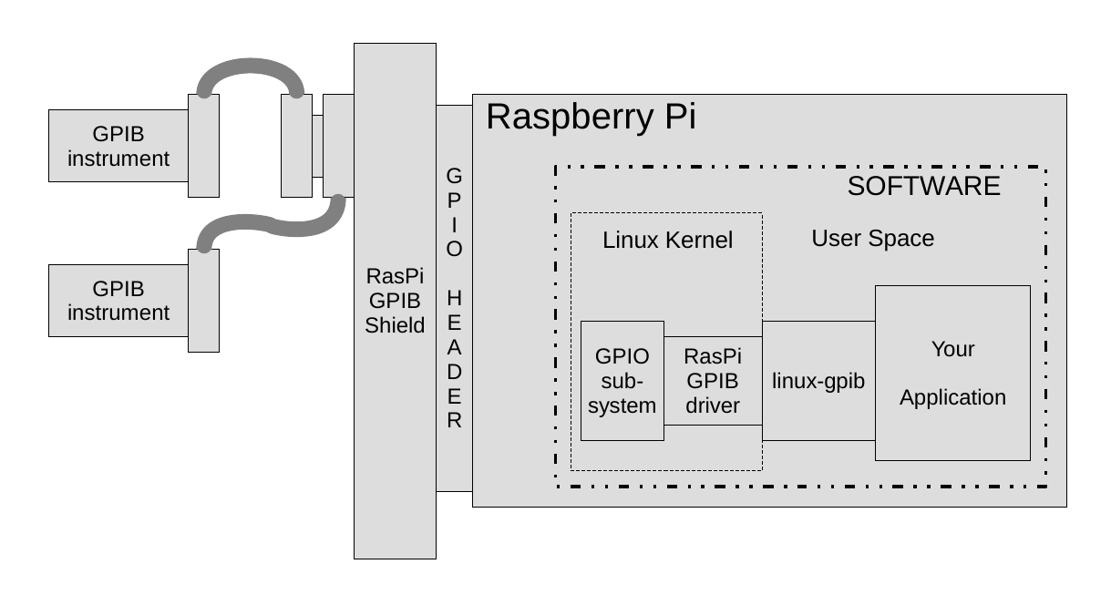 RasPi GPIB Shield Overview