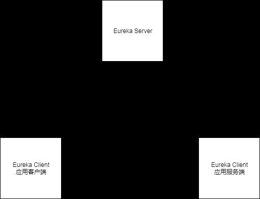 eureka_client_architecture.png