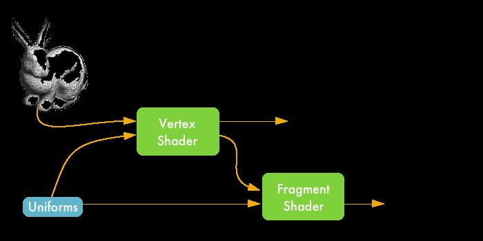 WebGL Pipeline