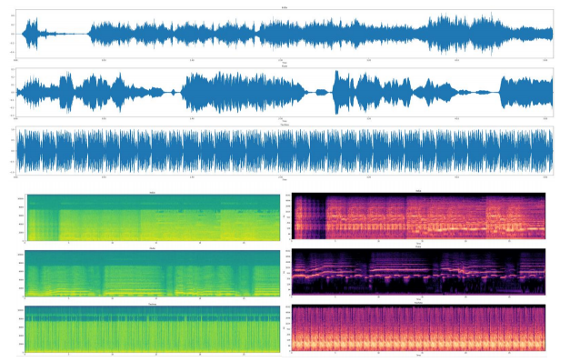 Sound waves, Spectrograms & log Spectrograms