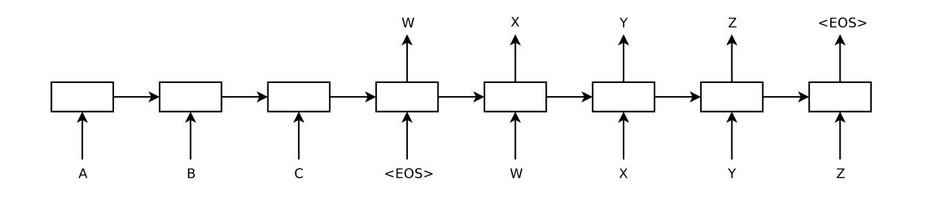 tensorflow-seq2seq-tutorials by ematvey