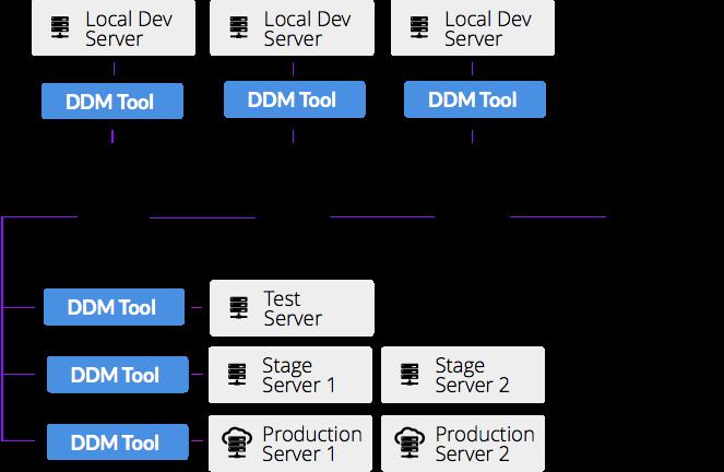 Flowchart of DDM Tool